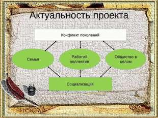 Актуальность проекта Конфликт поколений Семья Рабочий коллектив Общество в це