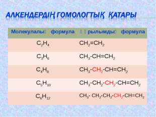 Молекулалық формулаҚұрылымдық формула C2H4CH2=CH2 C3H6СН3-СН=СН2 C4H8 СН3