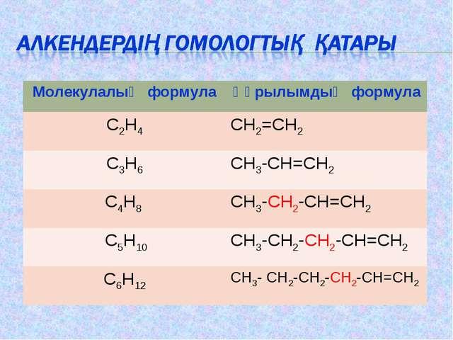 Молекулалық формулаҚұрылымдық формула C2H4CH2=CH2 C3H6СН3-СН=СН2 C4H8 СН3...