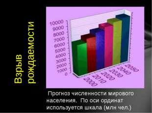 Прогноз численности мирового населения. По оси ординат используется шкала (м