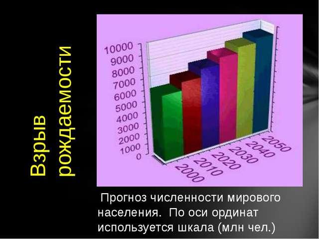 Прогноз численности мирового населения. По оси ординат используется шкала (м...
