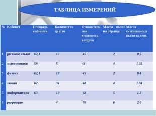 ТАБЛИЦА ИЗМЕРЕНИЙ №КабинетПлощадь кабинета Количество цветовОтносительная