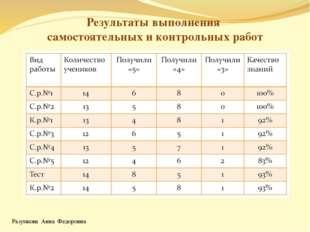 Разумкова Анна Федоровна Результаты выполнения самостоятельных и контрольных