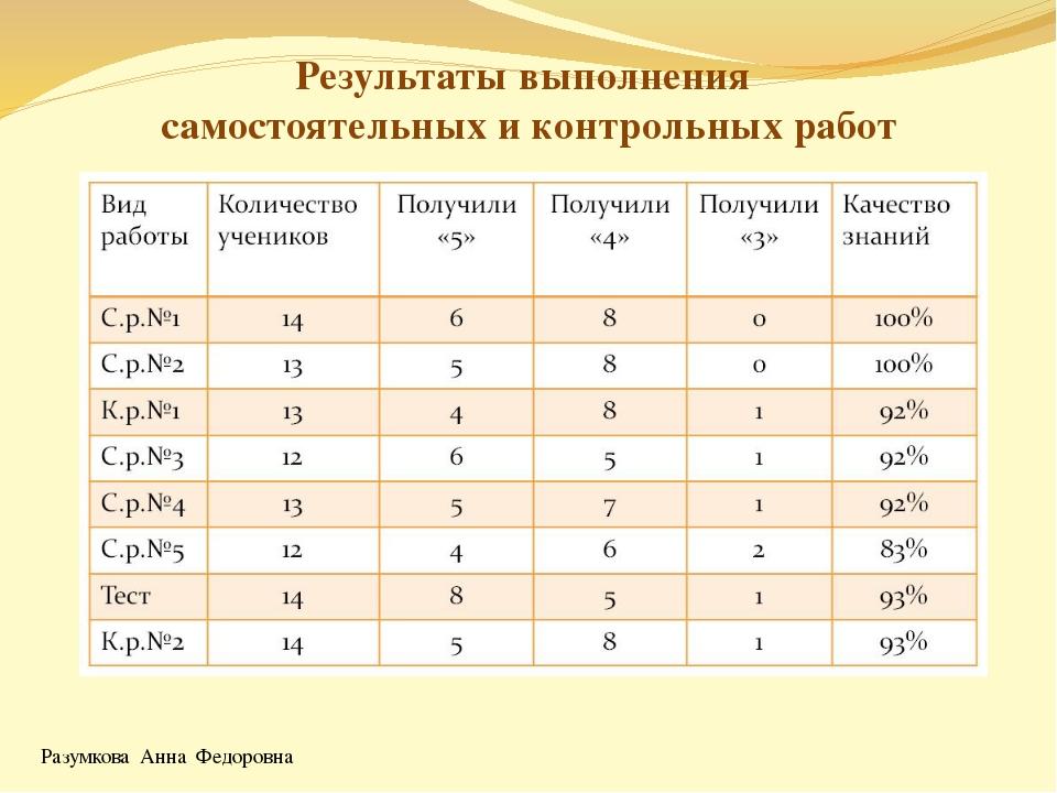Разумкова Анна Федоровна Результаты выполнения самостоятельных и контрольных...