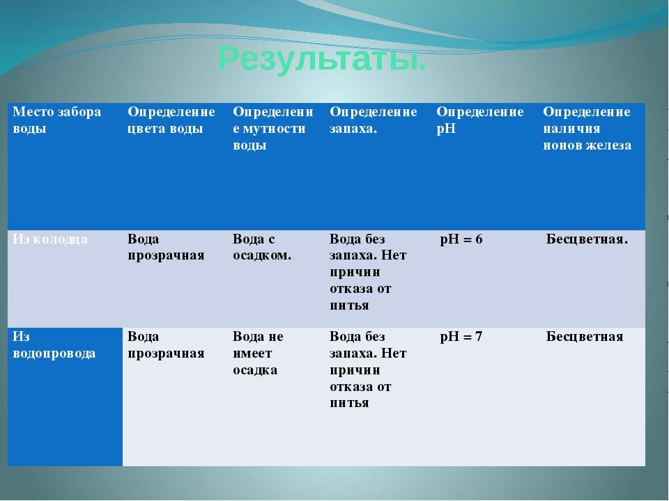 Результаты. Место забора воды Определение цвета воды Определение мутности вод...