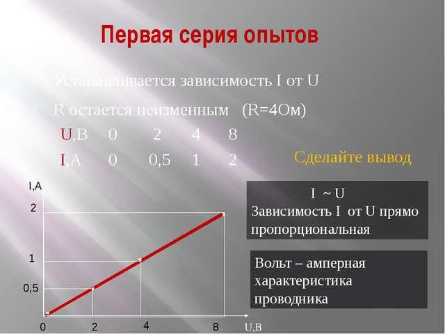 Первая серия опытов Устанавливается зависимость I от U R остается неизменным...