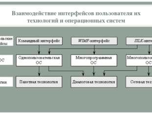 Взаимодействие интерфейсов пользователя их технологий и операционных систем