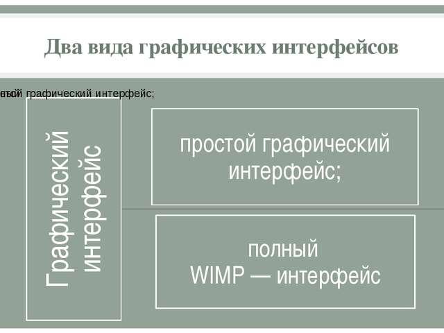 Два вида графических интерфейсов