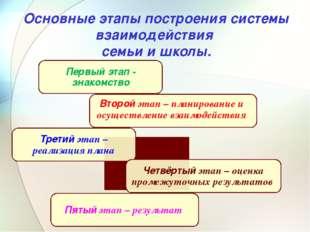 Основные этапы построения системы взаимодействия семьи и школы.