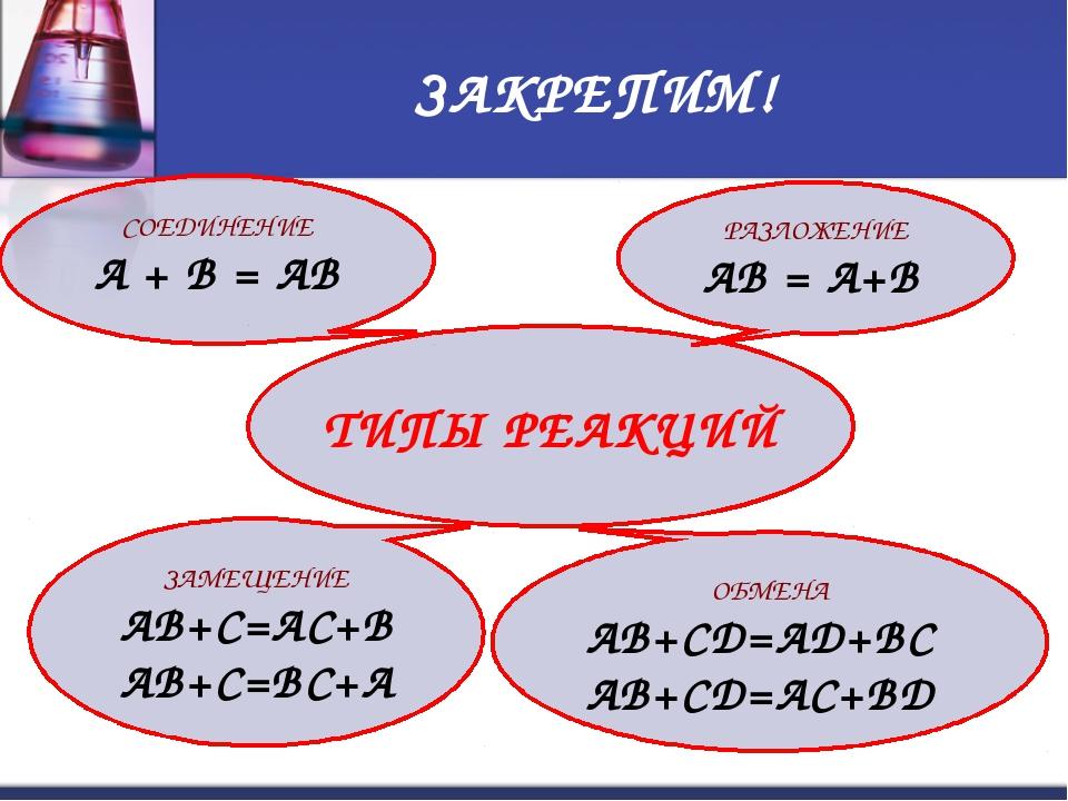ЗАКРЕПИМ! ТИПЫ РЕАКЦИЙ РАЗЛОЖЕНИЕ АВ = А+В ЗАМЕЩЕНИЕ АВ+С=АС+В АВ+С=ВС+А ОБМЕ...