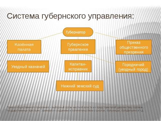 Система губернского управления: Приказ общественного призрения – выборный орг...
