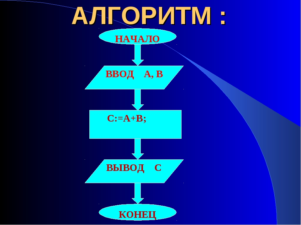 АЛГОРИТМ : НАЧАЛО ВВОД А, В С:=А+В; ВЫВОД С КОНЕЦ