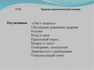 УУД Приемы педагогической техники Регулятивные   «Лист защиты» Обсуждаем д