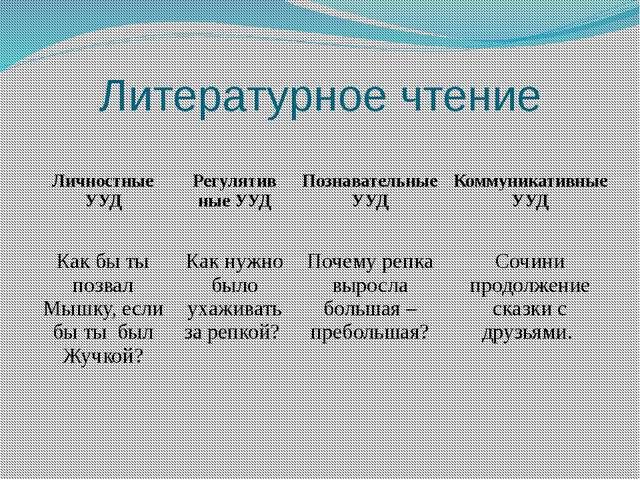 Литературное чтение Личностные УУД Регулятив ныеУУД Познавательные УУД Коммун...