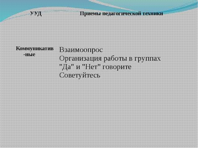 УУД Приемы педагогической техники Коммуникатив-ные Взаимоопрос Организация р...