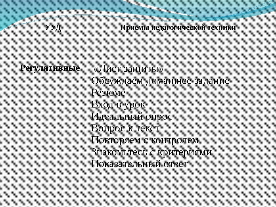 УУД Приемы педагогической техники Регулятивные   «Лист защиты» Обсуждаем д...