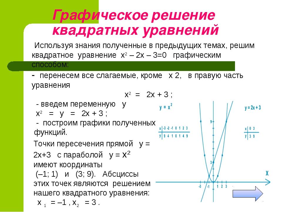 Графическое решение квадратных уравнений Используя знания полученные в преды...