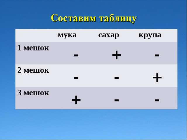 Составим таблицу мукасахаркрупа 1 мешок-+- 2 мешок--+ 3 мешок+--