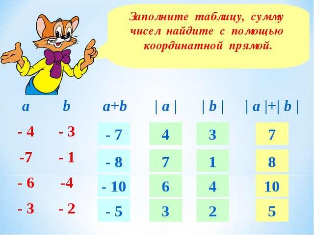 Заполните таблицу, сумму чисел найдите с помощью координатной прямой. - 7 - 8...