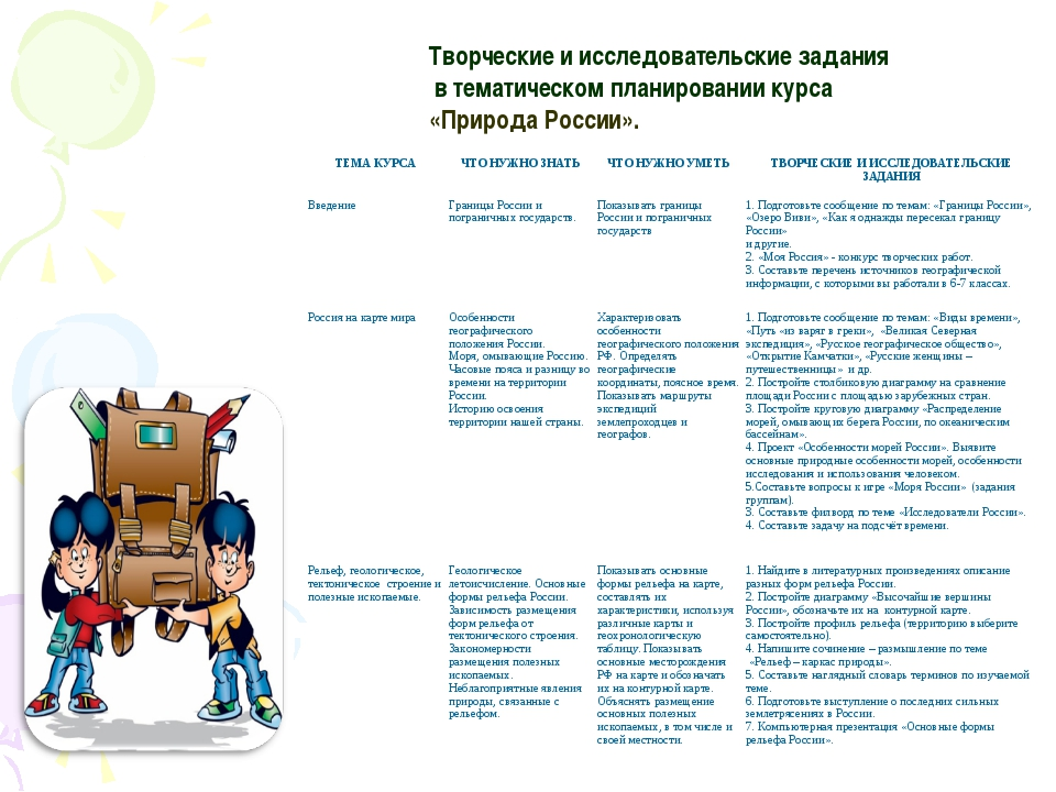 Творческие и исследовательские задания в тематическом планировании курса «При...