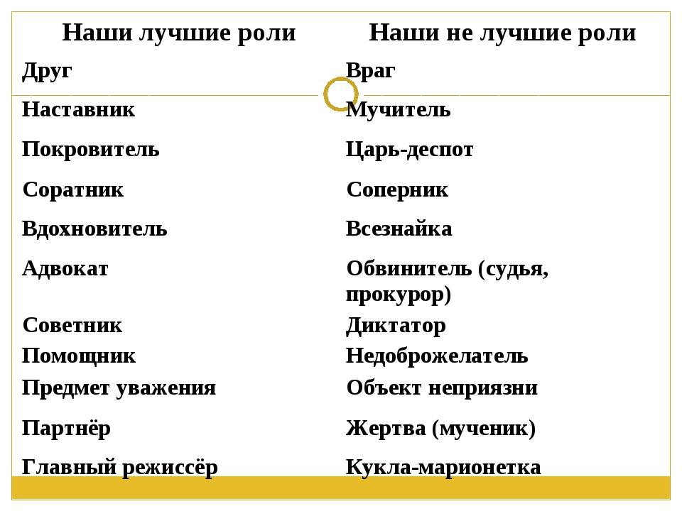 Наши лучшие ролиНаши не лучшие роли ДругВраг НаставникМучитель Покровитель...