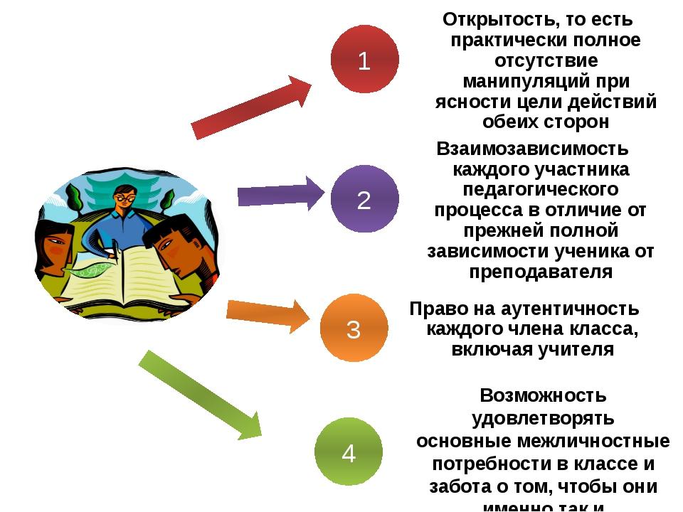 4 3 2 1 Возможность удовлетворять основные межличностные потребности в классе...