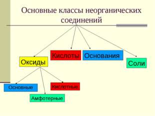 Основные классы неорганических соединений Оксиды Кислоты Основания Соли Основ