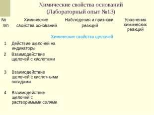 Химические свойства оснований (Лабораторный опыт №13) 2Взаимодействие щелоче