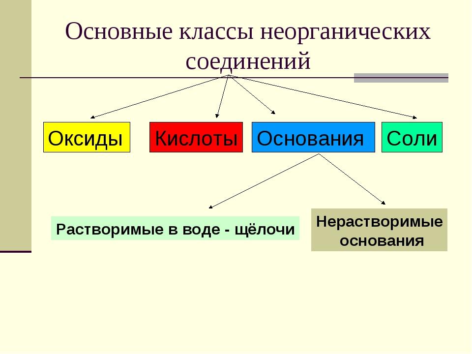 Основные классы неорганических соединений Оксиды Кислоты Основания Соли Раств...