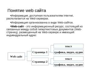 Понятие web сайта Информация, доступная пользователям Internet, располагается