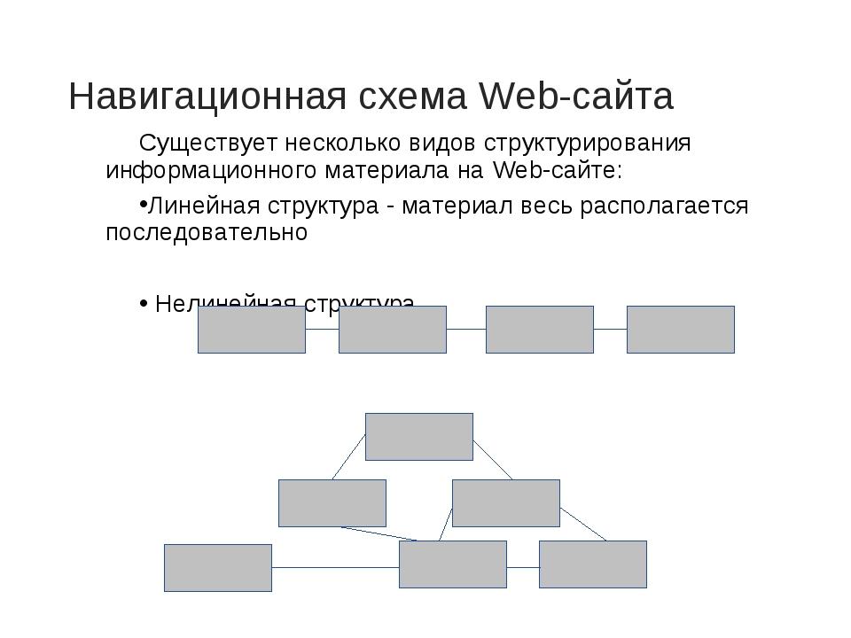 Навигационная схема Web-сайта Существует несколько видов структурирования инф...