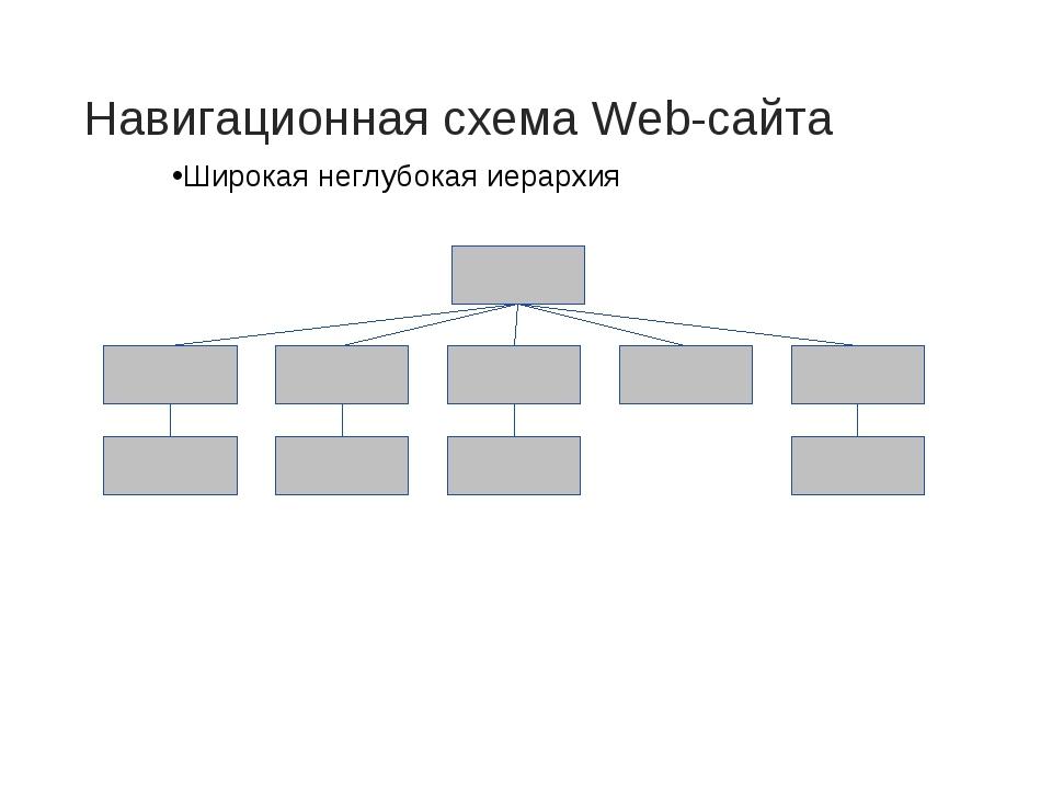 Навигационная схема Web-сайта Широкая неглубокая иерархия
