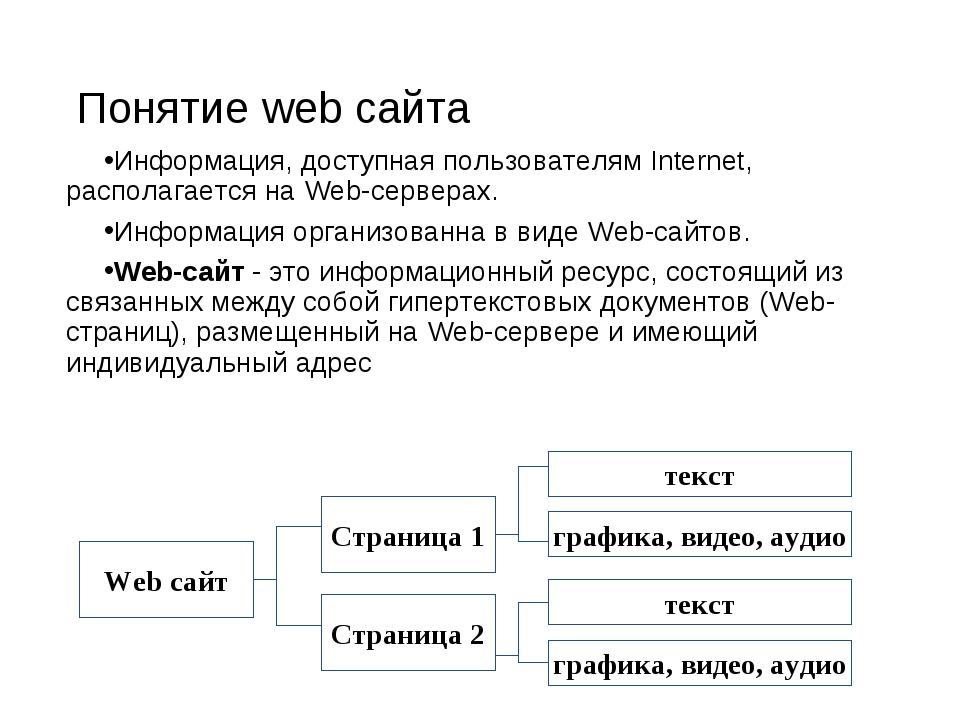 Понятие web сайта Информация, доступная пользователям Internet, располагается...