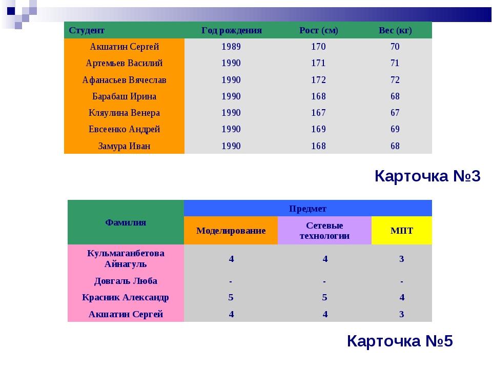 Карточка №3 Карточка №5 СтудентГод рожденияРост (см)Вес (кг) Акшатин Серге...
