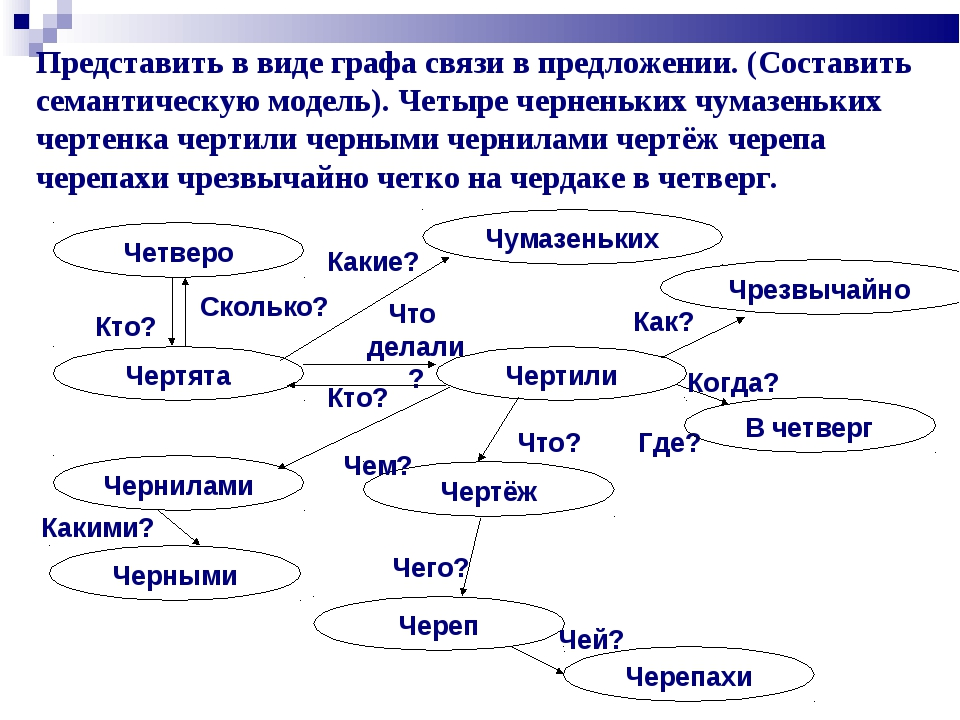 Представить в виде графа связи в предложении. (Составить семантическую модел...