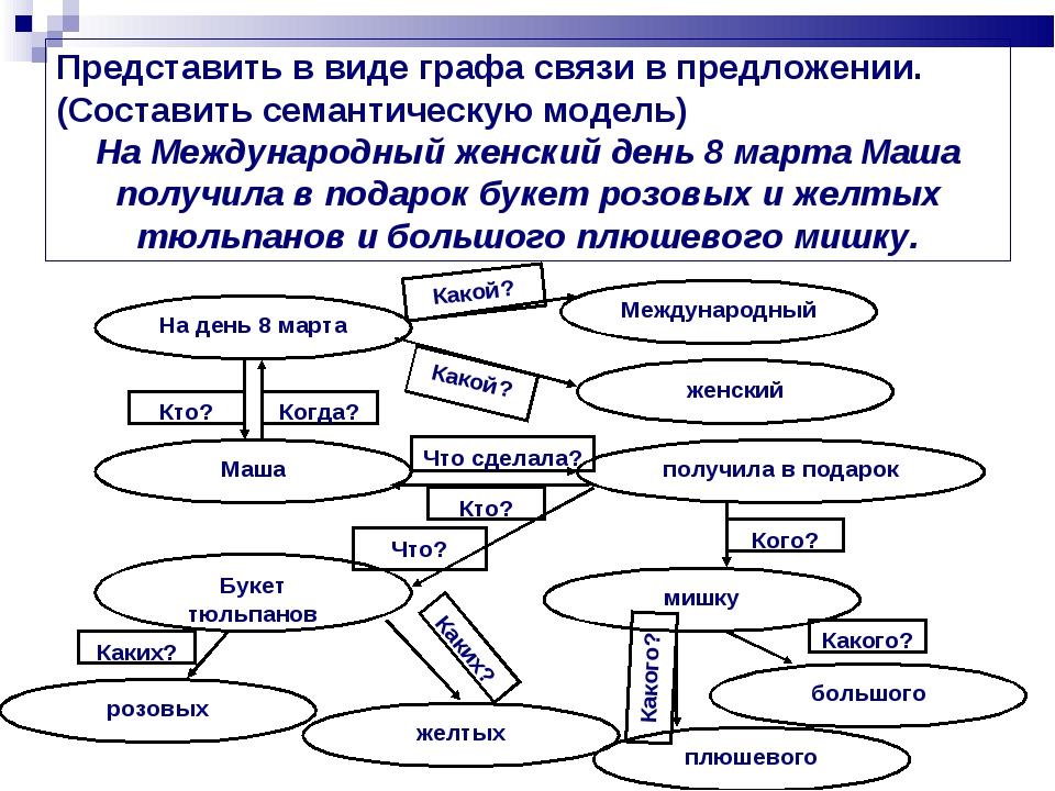 Представить в виде графа связи в предложении. (Составить семантическую модель...