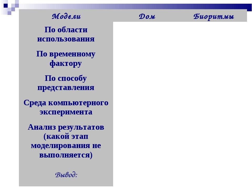 МоделиДомБиоритмы По области использования По временному фактору По спо...