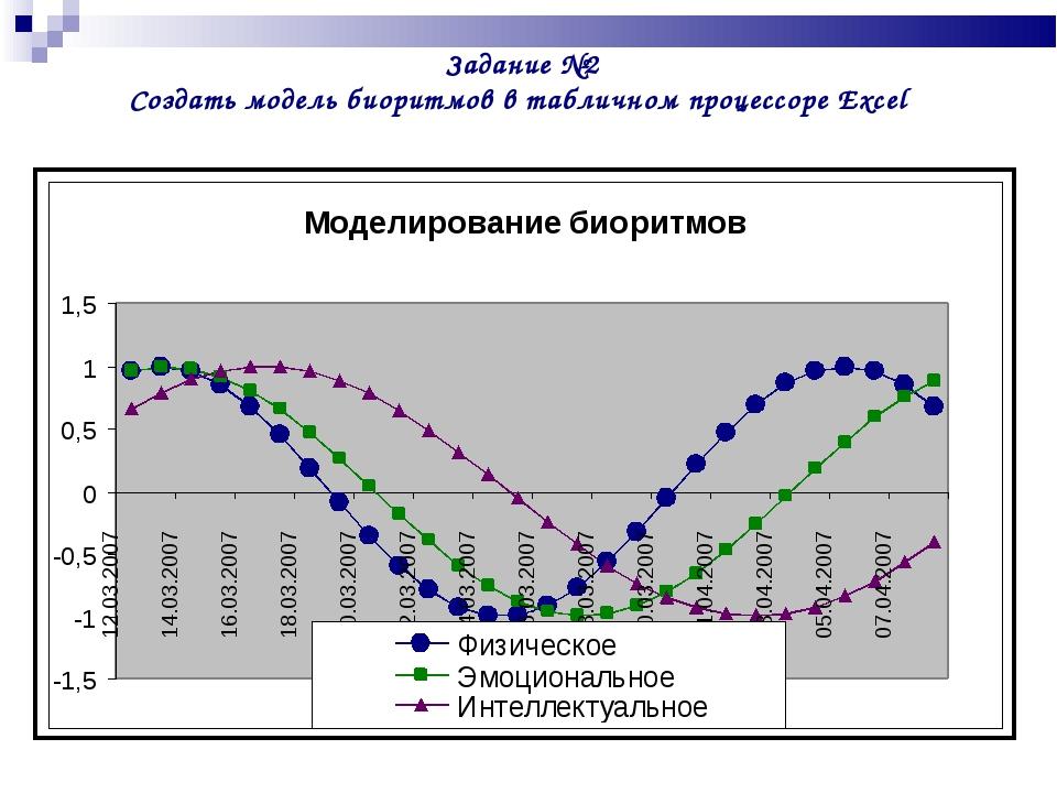 Задание №2 Создать модель биоритмов в табличном процессоре Excel