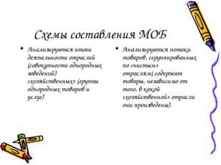 Схемы составления МОБ Анализируются итоги деятельности отраслей (совокупности