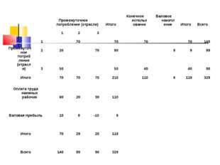 Промежуточное потребление (отрасли)ИтогоКонечное использованиеВаловое на