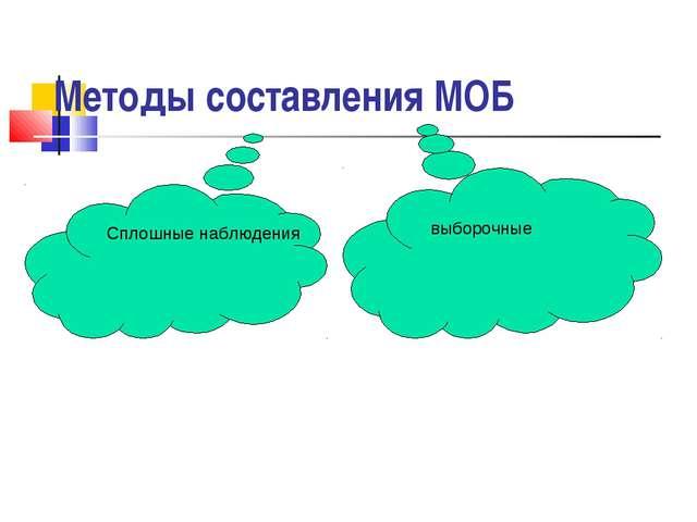 Методы составления МОБ сплошные обследования выборочное