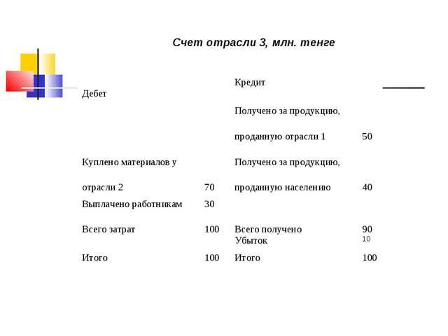 Счет отрасли 3, млн. тенге ДебетКредит Получено за продукцию, проданн...
