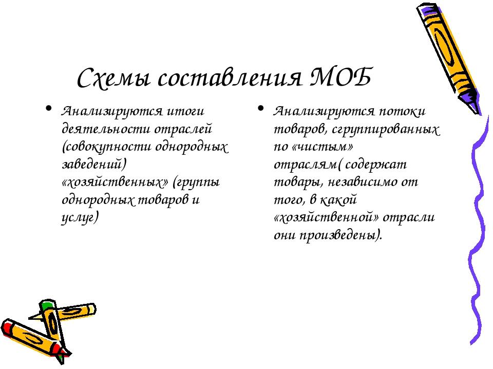 Схемы составления МОБ Анализируются итоги деятельности отраслей (совокупности...
