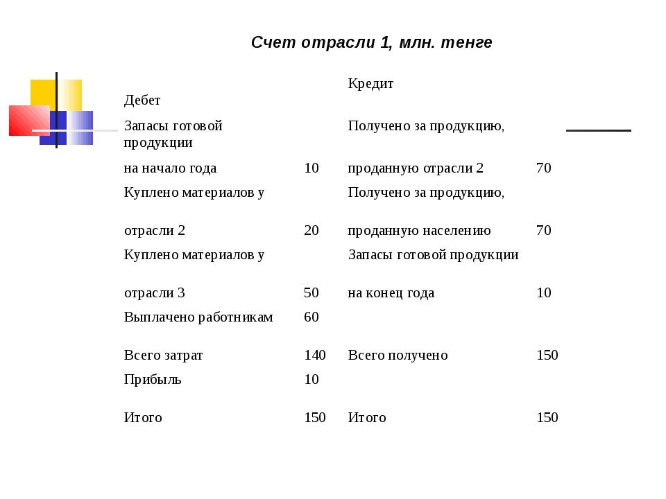 Счет отрасли 1, млн. тенге ДебетКредит Запасы готовой продукцииПолучено...