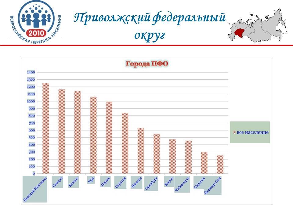 http://festival.1september.ru/articles/609287/presentation/22.JPG