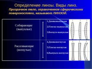 Определение линзы. Виды линз. Прозрачное тело, ограниченное сферическими пов