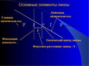 Основные элементы линзы F F O 2F 2F F Главная оптическая ось. Оптический цент