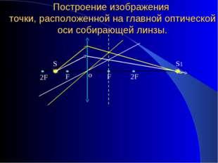 Построение изображения точки, расположенной на главной оптической оси собираю