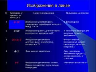 Изображения в линзе №Расстояние от предмета до линзы ( d )Характер изображе