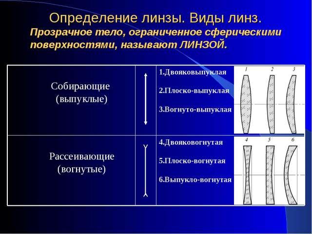 Определение линзы. Виды линз. Прозрачное тело, ограниченное сферическими пов...